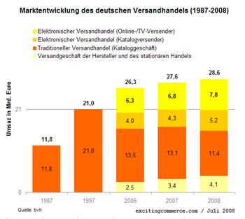 Marktverschiebungen2008