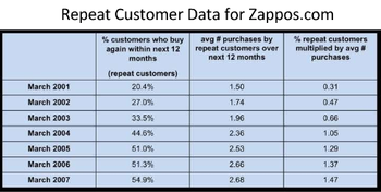Zapposrepeatcustomers