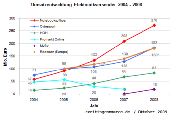 Elektronikversender2008redcoon