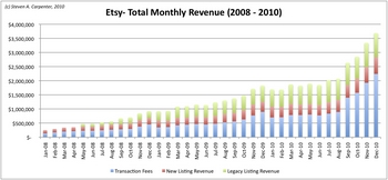 etsy-monthly-revenue