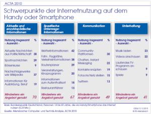 Mobileinternetnutzung