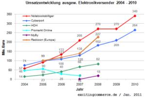 Elektronikversender2010