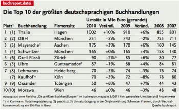 Buchhandlungen2010