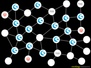 Shopwareconnect