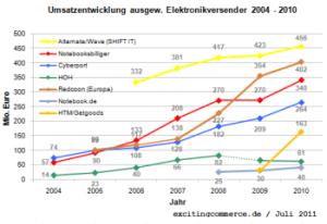 Elektronikversender2010alternate