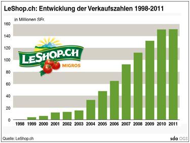 Leshop2011