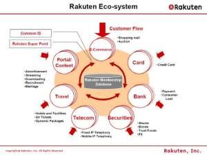 Rakuten_ecosystem