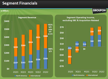Grouponfinancials