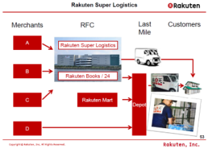 Rakutensuperlogistics