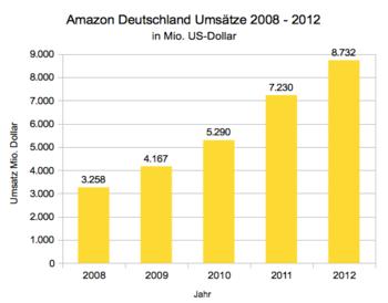 Amazon_deutschland_umsaetze