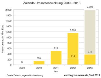 Zalando2013Q1