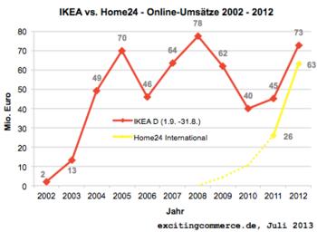 Möbel Update Ikea Und Home24 Im Online Vergleich Exciting Commerce