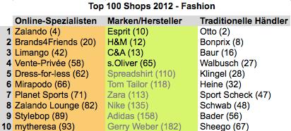 f9d571472f1efe Top 100 Shops  Die deutsche Modebranche im Online-Raster