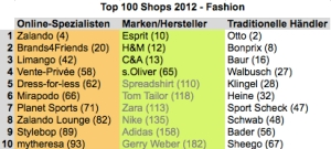 Top100fashion