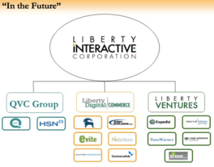Libertyinteractive