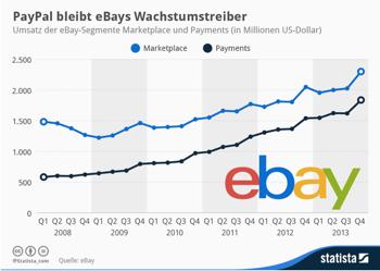 Ebaypaypal