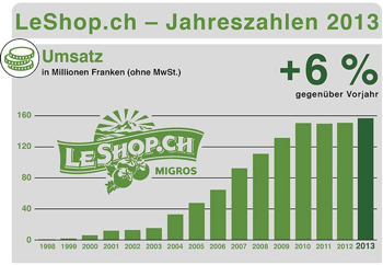 Leshop2013