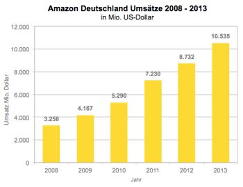 Amazon Bestellungen Umsatz