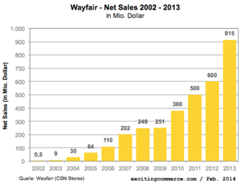 Wayfair2013