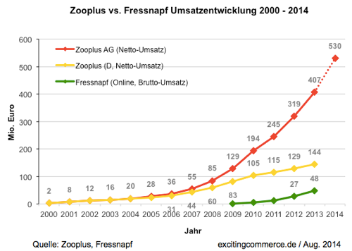 zooplusfressnapf