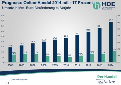 hdeprognose2014