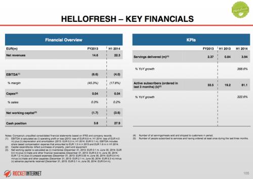 hellofreshfinancials