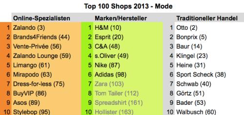 top100fashion2013