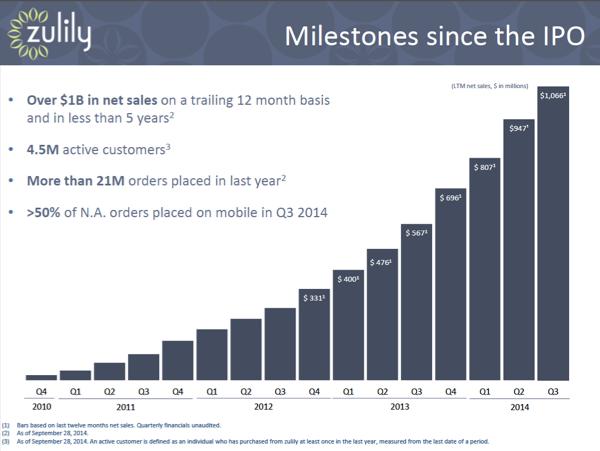 ed304b16dc0d83 Die nächsten drei Milliarden-Unternehmen im Online-Handel