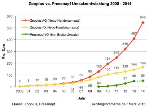 zooplus2014d
