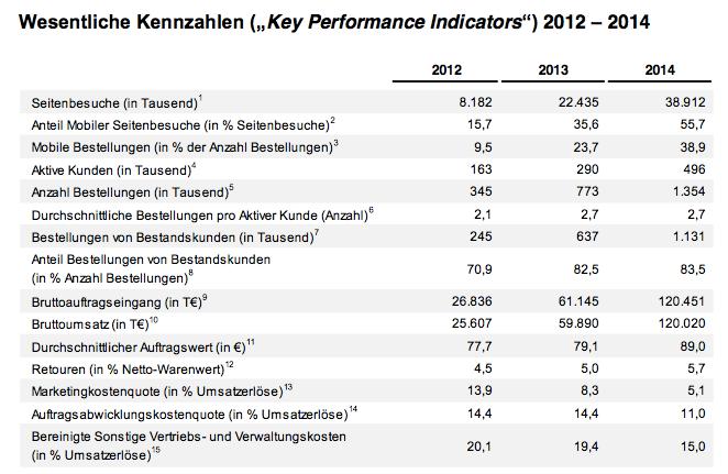 9c440e628b484c Erst letzte Woche hat Windeln.de (s)einen Finanzvorstand von Goldman Sachs  an Bord geholt (PDF)