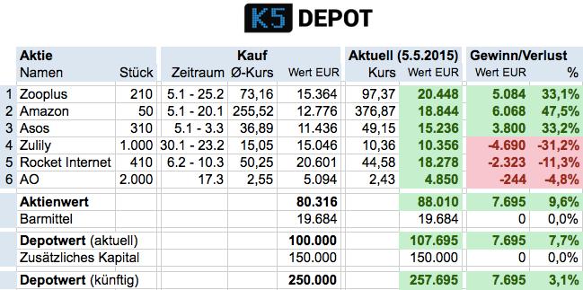 Das K5 Depot Profitiert Weiter Von Amazon Und Zooplus