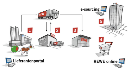 rewesystems