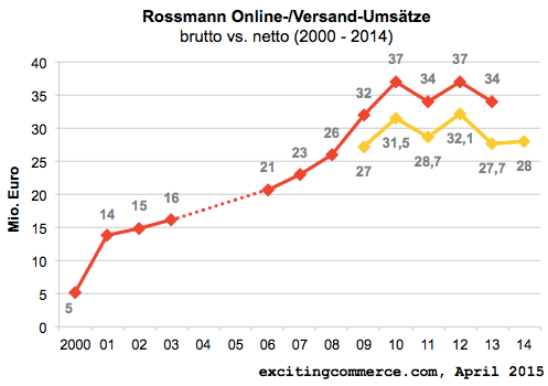 rossmann2014