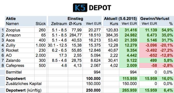 K5depot20150605