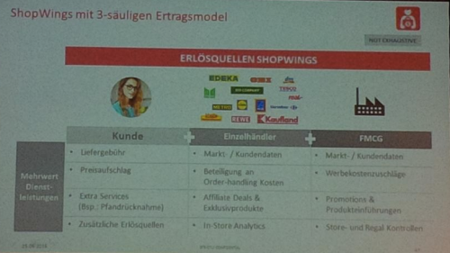 shopwingserloesmodell