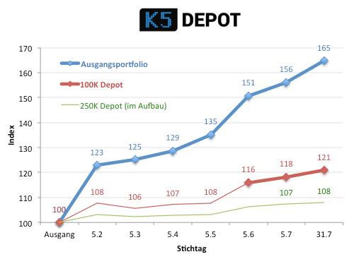 k5depotentwicklung