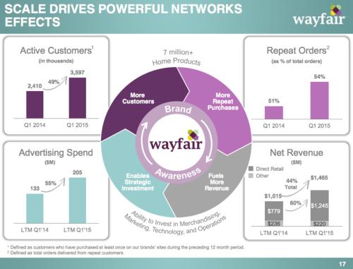 wayfair2015Q1