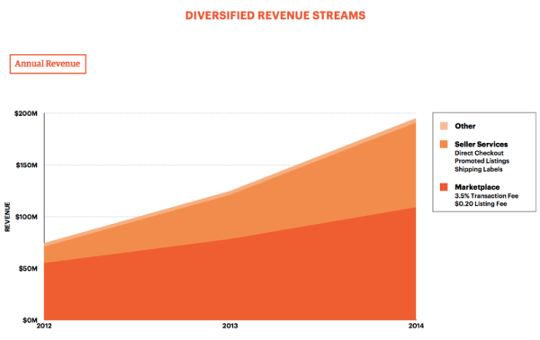 etsyrevenue