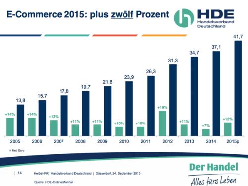 hdecommerce2015