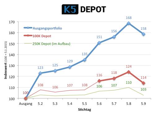 k5depot150905