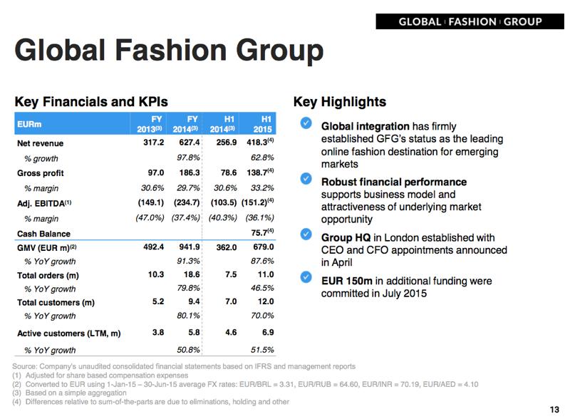 Global Fashion Group Berlin Jobs
