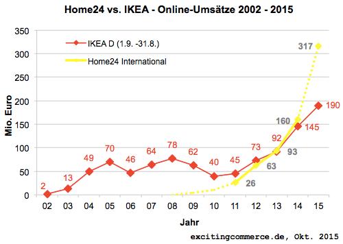 home24ikea2015