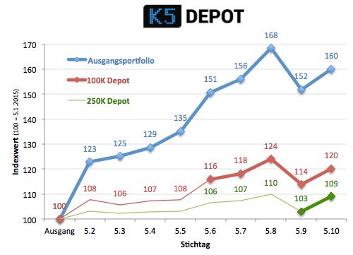k5depot151005
