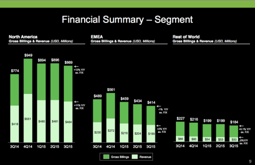 groupon15Q3financials
