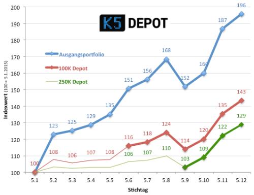 k5depot151205