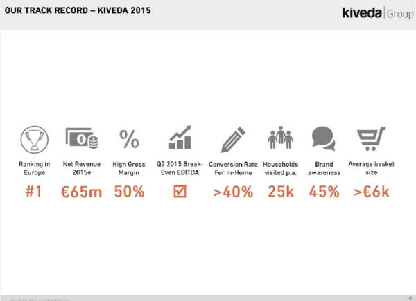 Kiveda Küchen kahlschlag bei kiveda küchen quelle übernimmt die kontrolle