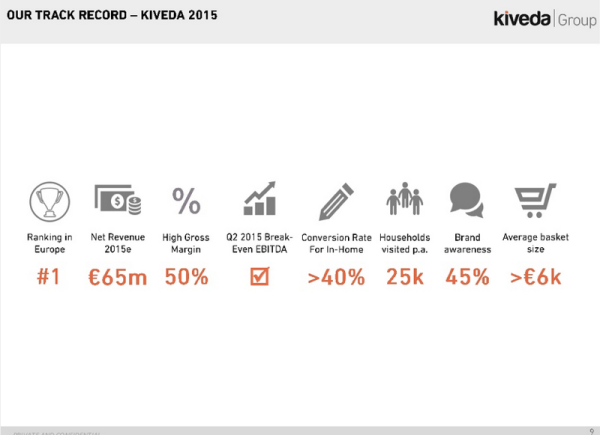 kivedagroup