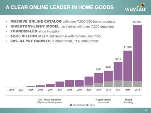 wayfair2015