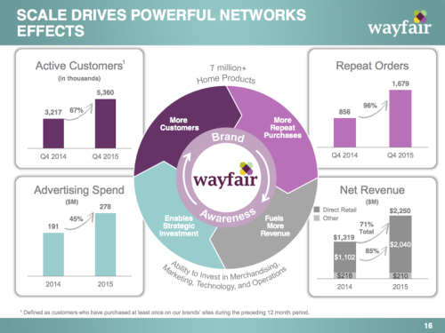 wayfair2015kpi