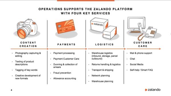 Zalando gründet Payment-Tochter und Zalando Adtech Lab 0174129b30